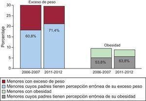 Prevalencia de exceso de peso y obesidad en menores y porcentaje de padres con percepción ponderal errónea de los menores con exceso de peso y obesidad, 2006-2007 y 2011-2012.