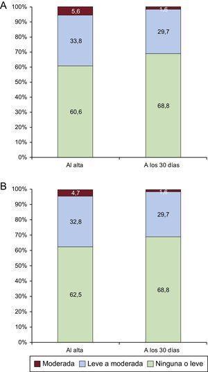A:evaluación de la fuga paravalvular al alta (n=71) o a los 30días (n=64). B:evaluación de la fuga paravalvular con la exclusión de 7 pacientes (9,9%) de los que no se disponía de seguimiento ecocardiográfico a los 30días (n=64 al alta o a los 30días).