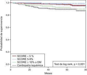 Curvas de Kaplan-Meier en función del riesgo cardiovascular de los pacientes con ecocardiografía de esfuerzo sin isquemia. DM: diabetes mellitus; SCORE: Systematic COronary Risk Evaluation.