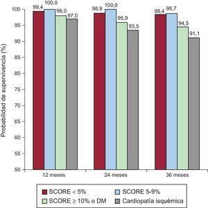 Representación en columnas de la supervivencia libre de eventos a 1, 2 y 3 años en función del riesgo cardiovascular. DM: diabetes mellitus; SCORE: Systematic COronary Risk Evaluation.