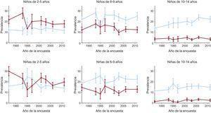 Prevalencias de sobrepeso y obesidad según la edad, el sexo y el año de la encuesta. Azul claro, sobrepeso; rojo oscuro, obesidad. Esta figura se muestra a todo color solo en la versión electrónica del artículo.