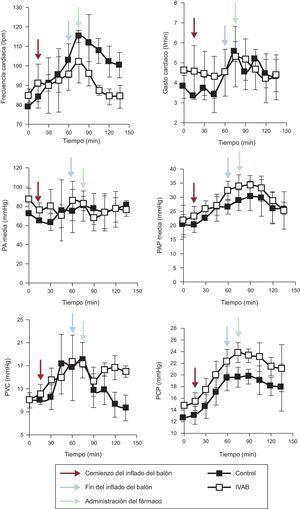 Evolución de los parámetros hemodinámicos en los grupos de ivabradina y de control. Las flechas negras representan el inicio de la oclusión coronaria; las azules, el fin del periodo de oclusión, y las rojas, el inicio de infusión de fármaco o placebo. IVAB: ivabradina; lpm: latidos por minuto; PA: presión arterial; PAP:presión arterial pulmonar; PCP:presión capilar pulmonar; PVC:presión venosa central.