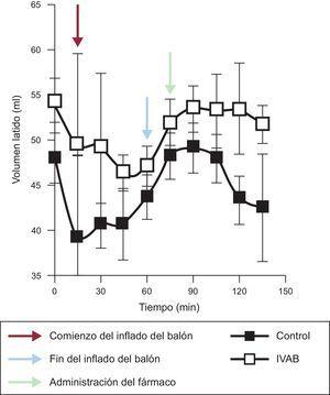 Evolución del volumen latido en los grupos de ivabradina y de control. IVAB:ivabradina.