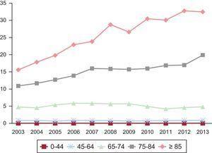 Tasas de hospitalización (por 1.000 habitantes) en función de la edad, en el periodo 2003-2013.