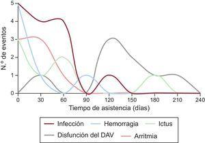 Incidencia y tipo de complicaciones según el tiempo transcurrido desde el implante del DAV. DAV: dispositivo de asistencia ventricular.