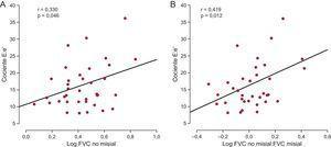 A:correlación directa (y=1,89× + 10,60) entre el volumen de tejido miocárdico ocupado por fibras de colágeno (FVC) en la región no misial y el cociente entre la velocidad máxima de flujo transmitral inicial en diástole y la velocidad inicial en el anillo mitral en diástole (cociente E:e') de los pacientes con EA grave, FEc y síntomas de IC (n=38). B:correlación directa (y=6,08× + 9,37) entre el cociente FVC no misial:misial y el cociente E:e' de los pacientes (n=38). EA: estenosis de la válvula aórtica; FEc:fracción de eyección conservada; FVC:fracción de volumen de colágeno; IC: insuficiencia cardiaca.