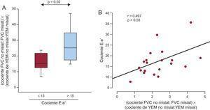 A:distribución del producto del cociente FVC no misial:misial por el cociente de YEM no misial:misial de los pacientes con EA grave, FEc y síntomas de IC (n=20) clasificados según el valor umbral ≤15 (n=8) o >15 (n=12) del cociente entre la velocidad máxima inicial de flujo trasmitral en diástole y la velocidad inicial en el anillo mitral en diástole (cociente E:e'). B:correlación directa (y=3,09× + 10,44) entre el producto del cociente FVC no misial:misial por el cociente YEM no misial:misial y el cociente E:e' de los pacientes (n=20). EA: estenosis de la válvula aórtica; FEc:fracción de eyección conservada; FVC:fracción de volumen de colágeno; IC: insuficiencia cardiaca; YEM: módulo elástico de Young.