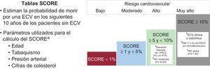 Estratificación del riesgo cardiovascular18. DL: dislipemia; DM: diabetes mellitus; ECV:enfermedad cardiovascular; FG:filtrado glomerular; FRCV:factor de riesgo cardiovascular; HTA:hipertensión arterial; IRC:insuficiencia renal crónica; RCV:riesgo cardiovascular. aEn la sección multimedia de la web de la Sociedad Española de Cardiología, está disponible una aplicación para el cálculo del SCORE. bIndependientemente del SCORE calculado (%), la presencia de estos factores se asocia con un RCV alto o muy alto.