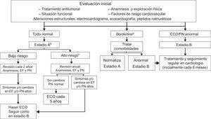 Algoritmo de seguimiento de pacientes con larga supervivencia modificado de Carver et al.82. ECG: electrocardiograma; ECO: ecocardiografía; EF: exploración física; FEVI: fracción de eyección; IC: insuficiencia cardiaca; PN: péptidos natriuréticos. aAlteraciones menores en el ECG o trastorno de conducción intraventricular, arritmias no sostenidas; FEVI entre el 50 y el 55%. bPacientes con riesgo de IC. cCualquiera de las siguientes condiciones: edad durante el tratamiento <15 o >65 años, mujer, cualquier síntoma cardiaco o exploración física anómala, factores de riesgo cardiovascular, disfunción ventricular izquierda o cardiopatía previa, obesidad, antecedentes de cardiotoxicidad, antraciclinas >350mg/m2, radiación torácica ≥35Gy, tratamiento combinado con antraciclinas y radioterapia, radioterapia premoderna, seguimiento >10 años tras tratamiento.