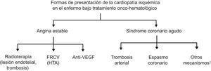 Formas de presentación de la cardiopatía isquémica en el paciente en tratamiento onco-hematológico. anti-VEGF: inhibidores del factor de crecimiento del endotelio vascular; FRCV: factores de riesgo cardiovascular; HTA: hipertensión arterial. *Aumento de la viscosidad sanguínea; compresión coronaria extrínseca.