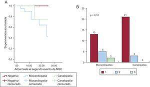 Evaluación del número de eventos de MSC en las familias con miocardiopatías y canalopatías. A: curva de Kaplan-Meier para el tiempo hasta el segundo evento. B: porcentaje de familias con 1, 2 o 3 casos de MSC. MSC: muerte súbita cardiaca.