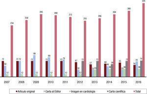 Comparación anual del total de manuscritos publicados.