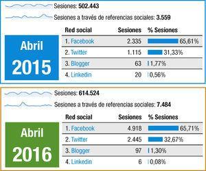 Número de sesiones en www.revespcardiol.org en general y a través de redes sociales en los años 2015 y 2016.