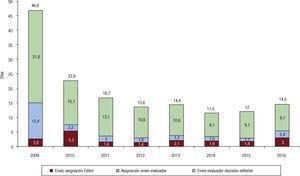 Media del tiempo de gestión de originales entre 2009 y 2016.