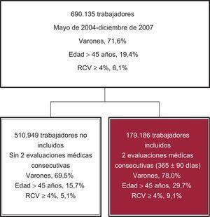 Distribución y características basales de los pacientes. RCV:riesgo cardiovascular.