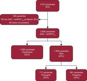 Diagrama de flujo de pacientes. AAS: ácido acetilsalicílico; antiP2Y12: inhibidores del receptor plaquetario P2Y12; NAA: nuevos antiagregantes; SCA: síndrome coronario agudo.