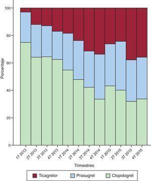 Tendencia temporal de uso de inhibidores del receptor plaquetario P2Y12. Porcentajes de uso de clopidogrel, prasugrel y ticagrelor por trimestres. T: trimestre.