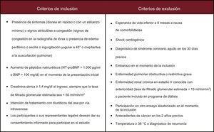 Criterios de inclusión y exclusión. BNP:péptido natriurético cerebral; i.v.: intravenoso; NT-proBNP:fracción aminoterminal del propéptido natriurético cerebral.