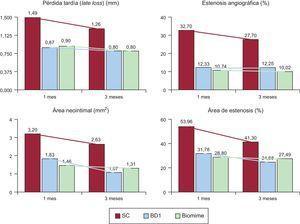 Evolución de los parámetros de eficacia en los stents de los que se dispone de datos al mes y a los 3 meses (SC, SFA BD1 y Biomime). SC: stent convencional; SFA: stent farmacoactivo.