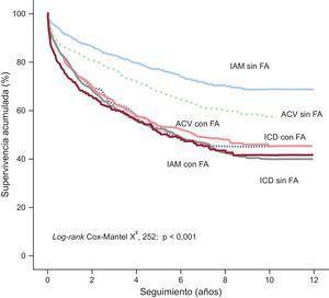 Método de Kaplan-Meier que muestra la supervivencia según el diagnóstico al alta y la presencia de fibrilación auricular. ACV: accidente cerebrovascular; FA: fibrilación auricular; IAM: infarto agudo de miocardio; ICD: insuficiencia cardiaca descompensada.