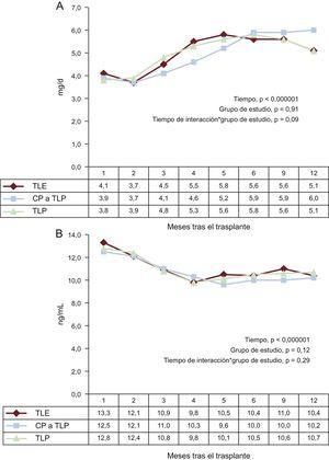 A: dosis diaria de tacrolimus según el grupo de estudio (TLE, TLP, CP de TLE a TLP); se presentan los valores medios (mg/día) en la tabla siguiente. B: concentraciones valle de tacrolimus en suero según el grupo de estudio (TLE, TLP, CP de TLE a TLP); se presentan los valores medios (ng/ml) en la tabla siguiente. CP: conversión precoz; TLE: tacrolimus de liberación estándar; TLP: tacrolimus de liberación prolongada.