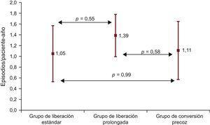 Tasa de incidencia (episodios/paciente-año) del rechazo según el grupo de estudio.