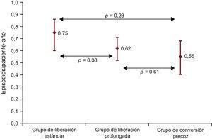 Tasa de incidencia (episodios/paciente-año) de la infección según el grupo de estudio.