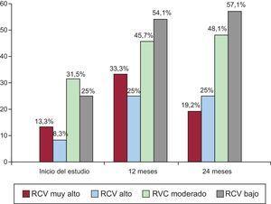 Porcentaje de pacientes del grupo que ha recibido la intervención que alcanza el objetivo terapéutico en cada subgrupo de RCV (SCORE) al inicio del estudio, a los 12 meses y a los 24 meses de seguimiento. RCV: riesgo cardiovascular.