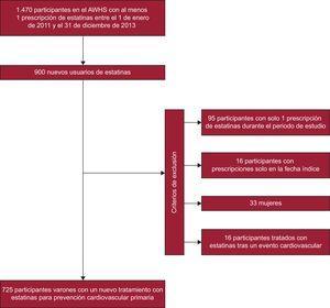 Diagrama de flujo de la población del estudio. AWHS: Aragon Workers' Health Study.
