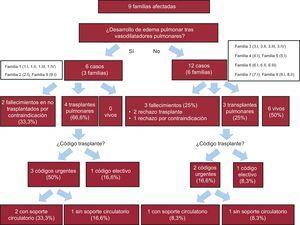 Diagrama de eventos clínicos de los pacientes distribuidos por familias.