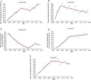 Tasas de hospitalización cada 100.000 habitantes. Análisis por grupos de las enfermedades estudiadas. Puntos de inflexión (joinpoints) y PAC. A:ECVA; joinpoints, 2007 y 2011; PAC 2001-2007, 5,14 (IC95%, 3,5-6,8; p<0,05*); 2007-2011, –1,3 (IC95%, –5,4-2,8; p=0,4); 2011-2015, 3,70 (IC95%, 1,0-6,4; p<0,05*). B:IAM; joinpoint, 2003; PAC 2001-2003, 15,66 (IC95%, 3,8-28,9; p<0,05*); 2003-2015, –1,20 (IC95%, –1,8 a –0,6; p<0,05*). C:angina inestable; joinpoints, 2010 y 2013; PAC 2001-2010, –12,73 (IC95%, –14,8 a –10,6; p<0,05*); 2010-2013, 19,43 (IC95%, –15,6-69; p=0,2); 2013-2015, –6,04 (IC95%, –30,5-27,1; p=0,6). D:insuficiencia cardiaca; joinpoint, 2007; PAC 2001-2007, 10,70 (IC95%, 8,7-12,8; p<0,05*); 2007-2015, 1,10 (IC95%, 0,1-2,1; p<0,05*). E:ACVA; joinpoint, 2007; PAC 2001-2007, 4,44 (IC95%, 2,9-6,0; p<0,05*); 2007-2015, –0,68 (IC95%, –0,7 a –1,7; p=0,1). ACVA:accidente cerebrovascular isquémico agudo; ECVA:enfermedades cardiovasculares agudas; IAM:infarto agudo de miocardio; PAC:porcentaje anual de cambio; IC95%: intervalo de confianza del 95%; :Valor exacto anual. *PAC estadísticamente significativo.