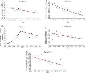 Tasas de mortalidad hospitalaria cada 1.000 ingresos. Análisis por grupos de enfermedades estudiadas. Puntos de inflexión (joinpoints) y PAC. A:ECVA; PAC 2001-2015, –1,16 (IC95%, –2,1 a –0,2; p<0,05*). B:IAM; PAC 2001-2015, –3,37 (IC95%, –4,4 a –2,3; p<0,05*). C:angina inestable; joinpoint, 2007; PAC 2001-2007, 24,73 (IC95%, 14,2-36,2; p<0,05*); 2007-2015, –4,05 (IC95%, –9,3-1,5; p=0,1). D:insuficiencia cardiaca; PAC 2001-2015, –1,25 (IC95%, –2,3 a –0,1; p<0,05*). E:ACVA; PAC 2001-2015, –1,78 (IC95%, –2,9 a –0,6; p<0,05*). ACVA: accidente cerebrovascular isquémico agudo; ECVA: enfermedades cardiovasculares agudas; IAM: infarto agudo de miocardio; PAC: porcentaje anual de cambio; IC95%: intervalo de confianza del 95%; :valor exacto anual. *PAC estadísticamente significativo.