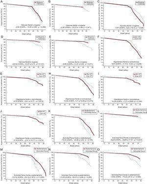 Estimaciones de Laplace de la supervivencia ajustadas. A:sin FA. B:ictus. C:NYHA III-IV. D:MS. E:evento combinado según el sexo. F:sin FA. G:ictus. H:NYHA III-IV. I:MS. J:evento combinado según presencia o ausencia de HT. K:sin FA. L:ictus. M:NYHA III-IV. N:MS. O:evento combinado según la actividad física. Se indican los valores ajustados de la mediana de Laplace y el IC95%. Las 3variables exploratorias (sexo, HT y actividad física) y las covariables (grosor máximo de la pared indexado [mm/m2], diámetro de la aurícula izquierda [mm], obstrucción del tracto de salida del ventrículo izquierdo [>30mmHg] y tipo de gen) se incluyeron en el análisis de cada uno de los gráficos, así como en los análisis. Solo se incluyó en el análisis a los portadores afectados. FA:fibrilación auricular; HT:hipertensión; IC95%:intervalo de confianza del 95%; MS:muerte súbita; NYHA: New York Heart AssociationI.