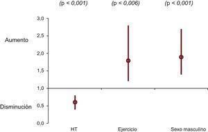 Valores de hazard ratio (IC95%) obtenidos en el análisis multivariable de regresión de Cox incluyendo sexo, HT y actividad física. HT:hipertensión; IC95%:intervalo de confianza del 95%.