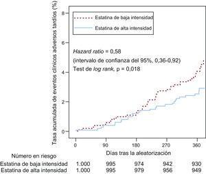 Tasa acumulada de eventos clínicos adversos tardíos según lo indicado por las curvas de Kaplan-Meier.