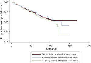 Análisis de Kaplan-Meier de los terciles de alfabetización en salud y el tiempo hasta la muerte por cualquier causa en pacientes muy ancianos ingresados por insuficiencia cardiaca. Test de log rank, p=0,491.