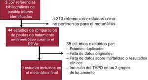 Diagrama de flujo del proceso de revisión sistemática. RPVA: reemplazo percutáneo de la válvula aórtica; TAPD: tratamiento antiagregante plaquetario doble.