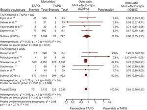 TAPD en comparación con TAPU con o sin AO en cuanto a la mortalidad total, expresada en OR (IC95%). El tamaño de los símbolos de los datos (cuadrados) correspondientes al AAS es aproximadamente proporcional a la ponderación estadística de cada ensayo. AAS: ácido acetilsalicílico; AO: anticoagulación oral; IC95%: intervalo de confianza del 95%; M-H: Mantel-Haenszel; OR: odds ratio; TAPD: tratamento antiagregante plaquetario doble; TAPU: tratamiento antiagregante plaquetario único.