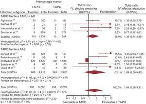TAPD en comparación con TAPU con o sin AO en cuanto a las hemorragias mayores, expresada con OR (IC95%). El tamaño de los símbolos de los datos (cuadrados) es aproximadamente proporcional a la ponderación estadística de cada ensayo. AAS: ácido acetilsalicílico; AO: anticoagulación oral; IC95%: intervalo de confianza del 95%; OR: odds ratio; TAPD: tratamiento antiagregante plaquetario doble; TAPU: tratamiento antiagregante plaquetario único.