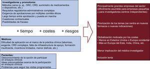 Obstáculos y retos existentes para los ensayos controlados y aleatorizados. CRD: cuaderno de recogida de datos; ORC: organización de investigación contratada.