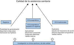 Una mejor calidad como objetivo último en todas las fases de la investigación biomédica. ECA: ensayos controlados y aleatorizados.