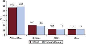 Forma de presentación clínica de la arritmia de los pacientes del registro (total y primoimplantes). MSC: muerte súbita cardiaca.