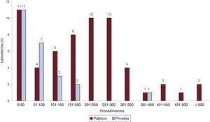 Número de laboratorios de electrofisiología públicos y privados del registro según la cantidad de procedimientos de ablación realizados durante 2016.