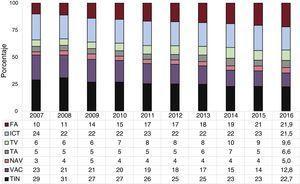 Evolución de la frecuencia relativa de los diferentes sustratos tratados desde 2007. FA: fibrilación auricular; ICT: istmo cavotricuspídeo; NAV: nódulo auriculoventricular; TA: taquicardia auricular (focal y aleteo atípico); TIN: taquicardia intranodular; TV: taquicardia ventricular; VAC: vía accesoria.