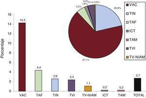 Procedimientos de ablación pediátricos. En el histograma de barras se muestra la proporción de procedimientos pediátricos con respecto a cada sustrato y al total de procedimientos del registro y en el gráfico de sectores, la proporción de cada sustrato ablacionado con respecto al total de procedimientos pediátricos. ICT: istmo cavotricuspídeo; TAF: taquicardia auricular focal; TAM: taquicardia auricular macrorreentrante; TIN: taquicardia intranodular; TVI: taquicardia ventricular idiopática; TV-NIAM: taquicardia ventricular asociada con cardiopatía y no asociada con cicatriz posinfarto; VAC: vías accesorias.