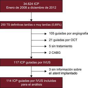 Diagrama de flujo de los pacientes. CABG: cirugía de bypass arterial coronario; ICP: intervención coronaria percutánea; IVUS: ecografía intravascular; OCT: tomografía de coherencia óptica; TS: trombosis del stent.