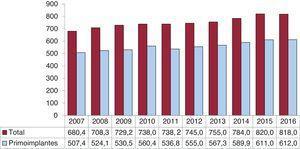 Número de generadores de marcapasos total y en primoimplantes por millón de habitantes, 2007-2016.