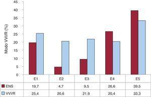 Distribución de la VVI/R según los códigos determinados en la Tarjeta Europea del Paciente Portador de Marcapasos en la ENS. E1: enfermedad del nódulo sinusal sin especificar; E2: bloqueo de salida; E3: parada sinoauricular; E4: bradicardia; E5: síndrome de bradicardia-taquicardia; ENS: enfermedad del nódulo sinusal; VVI/R: estimulación unicameral ventricular.