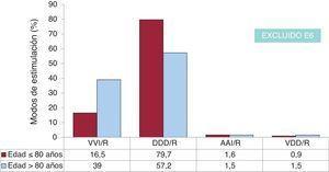 Modos de estimulación en la ENS en función de la edad (punto de corte a los 80 años). AAI/R: estimulación unicameral auricular; E6: fibrilación auricular crónica + bradicardia; DDD/R: estimulación secuencial con 2 cables; ENS: enfermedad del nódulo sinusal; VDD/R: estimulación secuencial monocable; VVI/R: estimulación unicameral ventricular.