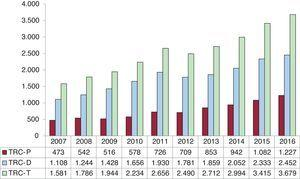 Número de dispositivos de resincronización cardiaca implantados, 2007-2016. TRC-D: generador biventricular de alta energía; TRC-P: generador biventricular de baja energía; TRC-T: total de generadores biventriculares.